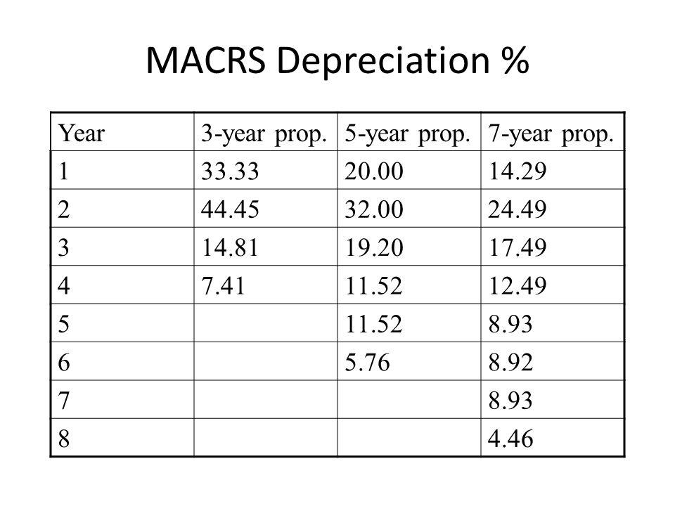 MACRS Depreciation % Year3-year prop.5-year prop.7-year prop. 133.3320.0014.29 244.4532.0024.49 314.8119.2017.49 47.4111.5212.49 511.528.93 65.768.92