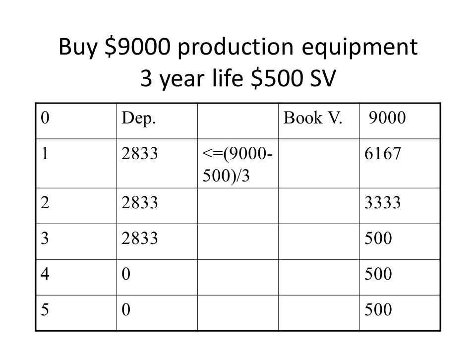 Buy $9000 production equipment 3 year life $500 SV 0Dep.Book V.