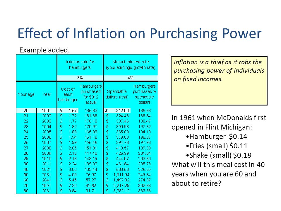 Inflation is a thief as it robs the purchasing power of individuals on fixed incomes.