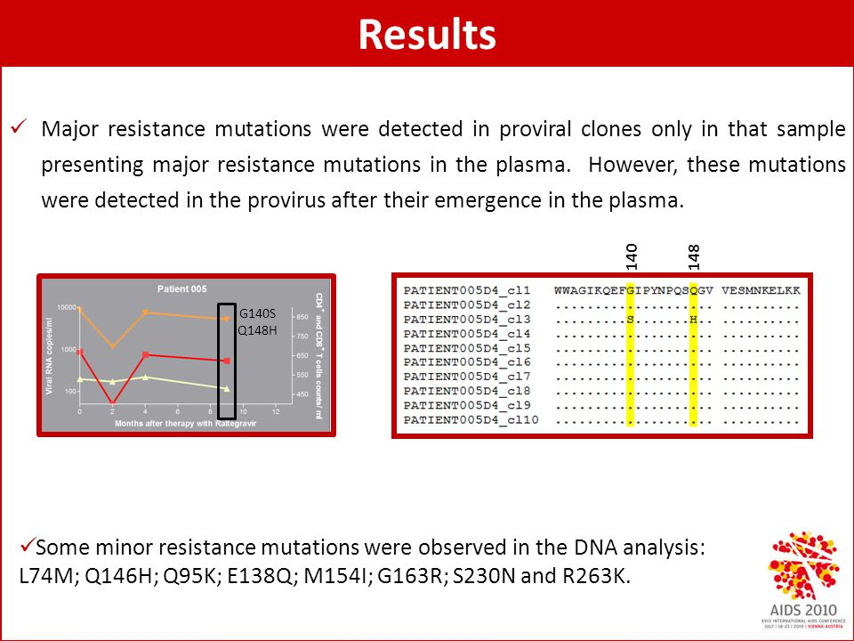 Results Major resistance mutations were detected in proviral clones only in that sample presenting major resistance mutations in the plasma. However,