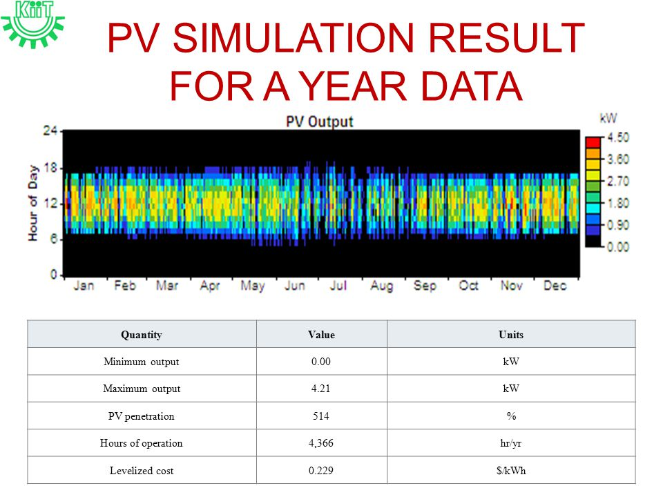 PV SIMULATION RESULT FOR A YEAR DATA QuantityValueUnits Minimum output0.00kW Maximum output4.21kW PV penetration514% Hours of operation4,366hr/yr Levelized cost0.229$/kWh