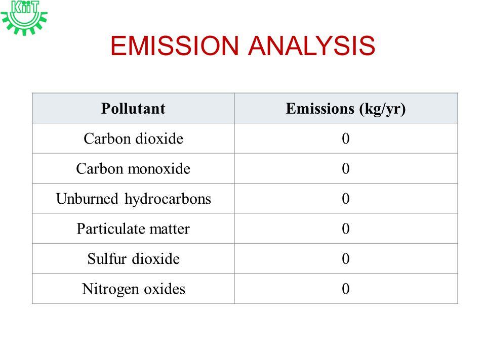 EMISSION ANALYSIS PollutantEmissions (kg/yr) Carbon dioxide0 Carbon monoxide0 Unburned hydrocarbons0 Particulate matter0 Sulfur dioxide0 Nitrogen oxides0