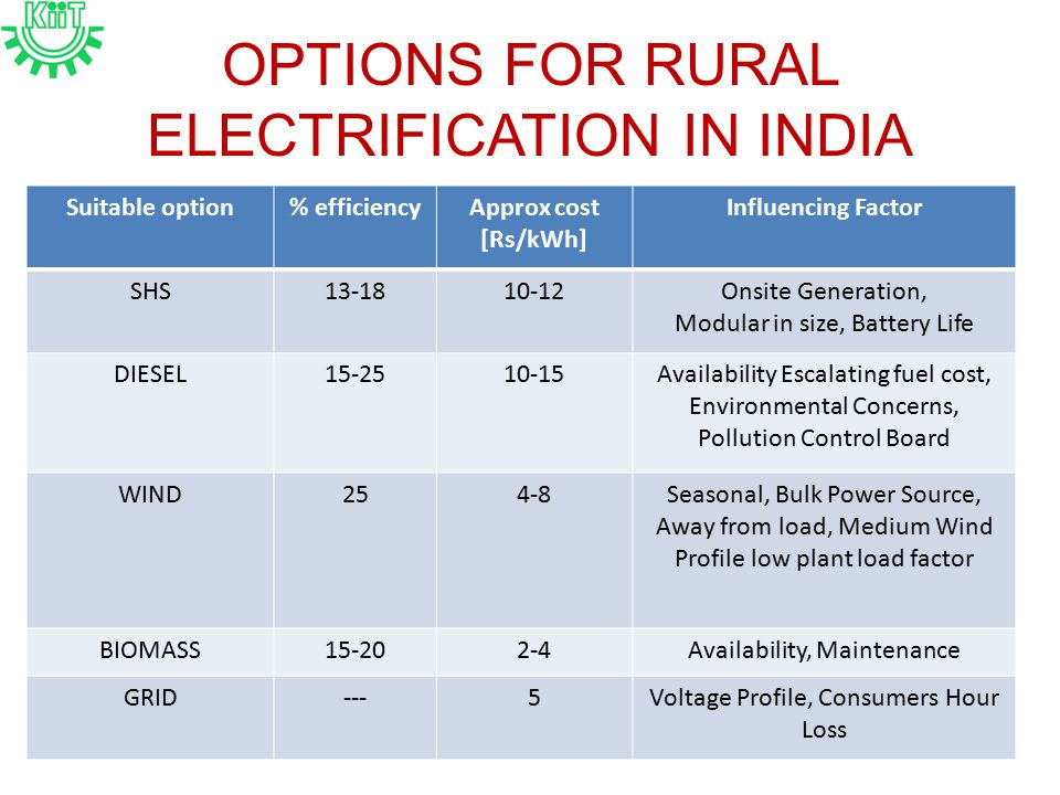 OPTIONS FOR RURAL ELECTRIFICATION IN INDIA Suitable option% efficiencyApprox cost [Rs/kWh] Influencing Factor SHS13-1810-12Onsite Generation, Modular in size, Battery Life DIESEL15-2510-15Availability Escalating fuel cost, Environmental Concerns, Pollution Control Board WIND254-8Seasonal, Bulk Power Source, Away from load, Medium Wind Profile low plant load factor BIOMASS15-202-4Availability, Maintenance GRID---5Voltage Profile, Consumers Hour Loss