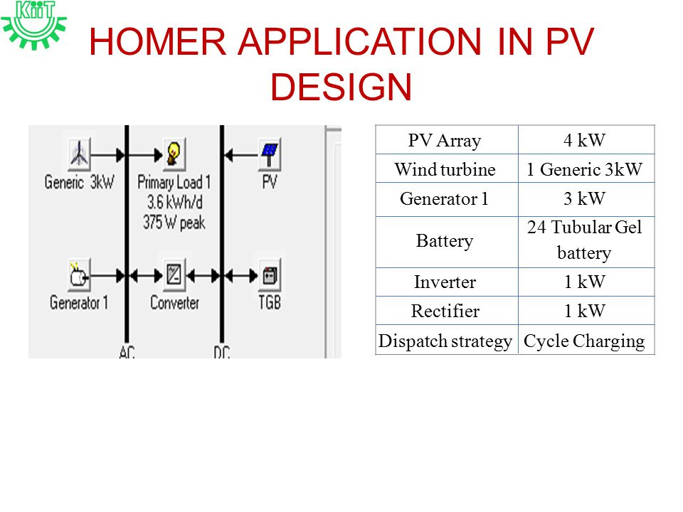 HOMER APPLICATION IN PV DESIGN PV Array4 kW Wind turbine1 Generic 3kW Generator 13 kW Battery 24 Tubular Gel battery Inverter1 kW Rectifier1 kW Dispatch strategyCycle Charging