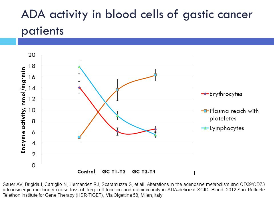 ADA activity in blood cells of gastic cancer patients Control GC T1-T2 GC T3-T4 Sauer AV, Brigida I, Carriglio N, Hernandez RJ, Scaramuzza S, et.all.