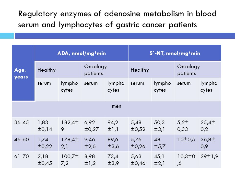 Regulatory enzymes of adenosine metabolism in blood serum and lymphocytes of gastric cancer patients Age, years ADA, nmol/mg*min5`-NT, nmol/mg*min Healthy Oncology patients Healthy Oncology patients serumlympho cytes serumlympho cytes serumlympho cytes serumlympho cytes men 36-451,83 ±0,14 182,4± 9 6,92 ±0,27 94,2 ±1,1 5,48 ±0,52 50,3 ±3,1 5,2± 0,33 25,4± 0,2 46-601,74 ±0,22 178,4± 2,1 9,46 ±2,6 89,6 ±3,6 5,76 ±0,26 48 ±5,7 10±0,536,8± 0,9 61-702,18 ±0,45 100,7± 7,2 8,98 ±1,2 73,4 ±3,9 5,63 ±0,46 45,1 ±2,1 10,3±0,6 29±1,9