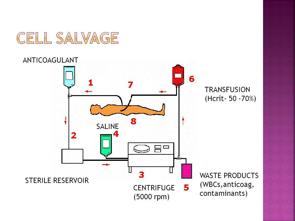 ANTICOAGULANT STERILE RESERVOIR CENTRIFUGE (5000 rpm) SALINE WASTE PRODUCTS (WBCs,anticoag, contaminants) TRANSFUSION (Hcrit- 50 -70%)