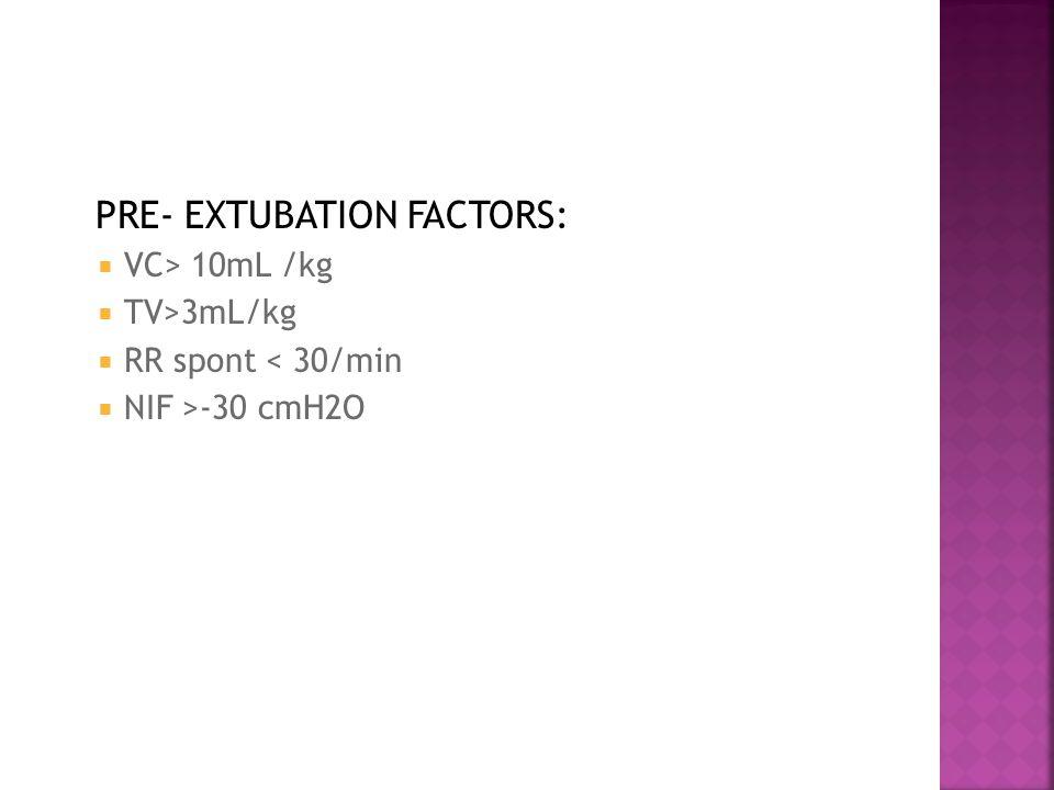 PRE- EXTUBATION FACTORS:  VC> 10mL /kg  TV>3mL/kg  RR spont < 30/min  NIF >-30 cmH2O