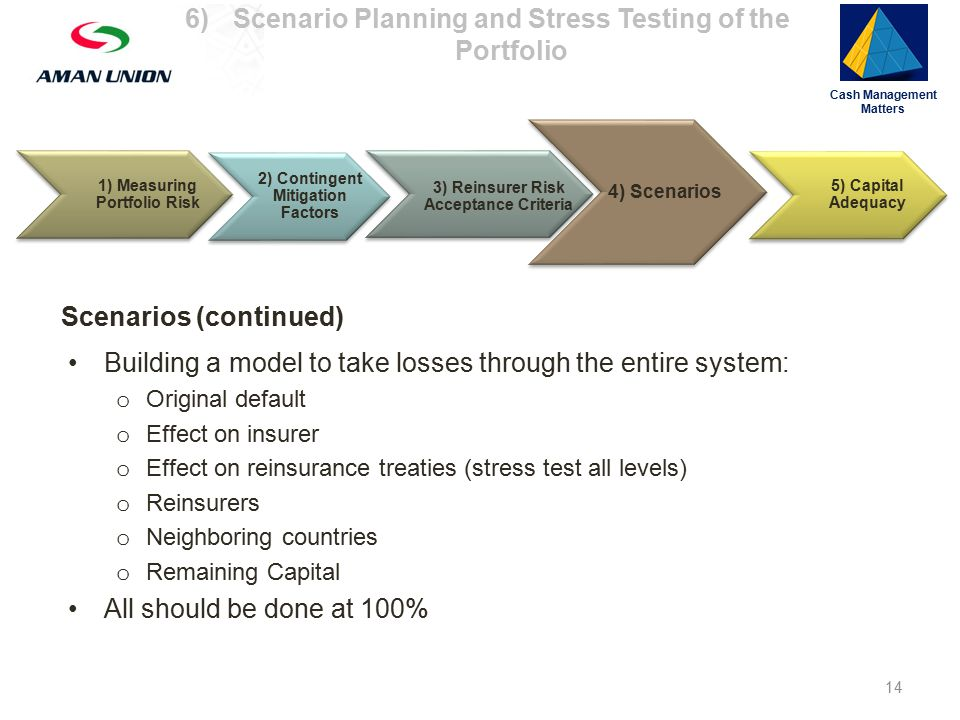 1) Measuring Portfolio Risk 3) Reinsurer Risk Acceptance Criteria 4) Scenarios 5) Capital Adequacy Cash Management Matters Scenarios (continued) Building a model to take losses through the entire system: o Original default o Effect on insurer o Effect on reinsurance treaties (stress test all levels) o Reinsurers o Neighboring countries o Remaining Capital All should be done at 100% 2) Contingent Mitigation Factors 14 6)Scenario Planning and Stress Testing of the Portfolio