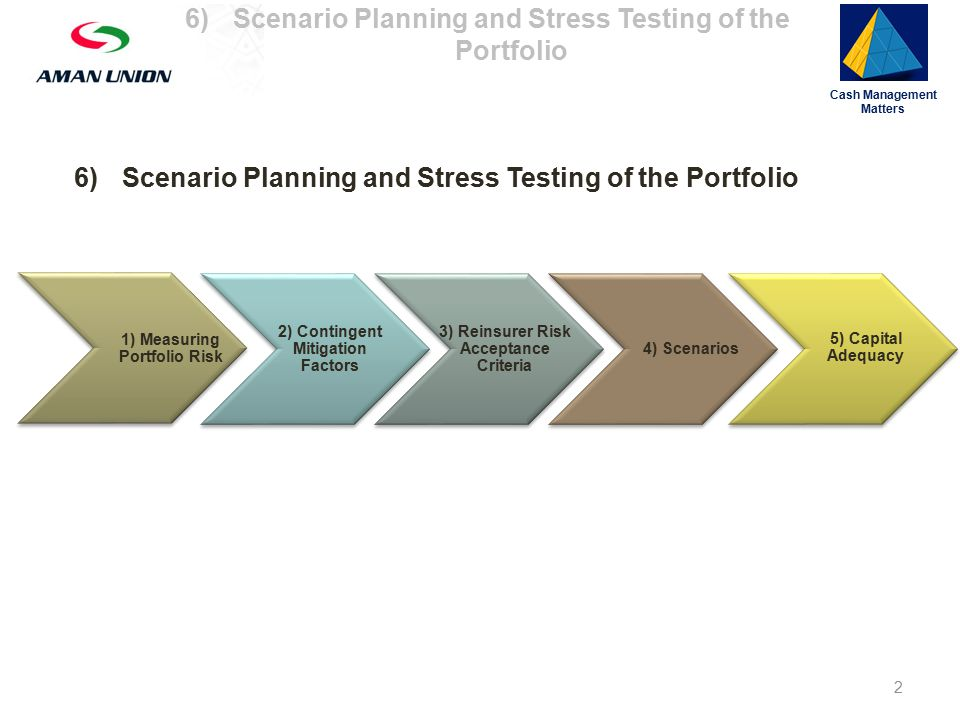 6)Scenario Planning and Stress Testing of the Portfolio 1) Measuring Portfolio Risk 2) Contingent Mitigation Factors 3) Reinsurer Risk Acceptance Criteria 4) Scenarios 5) Capital Adequacy Cash Management Matters 2 6)Scenario Planning and Stress Testing of the Portfolio