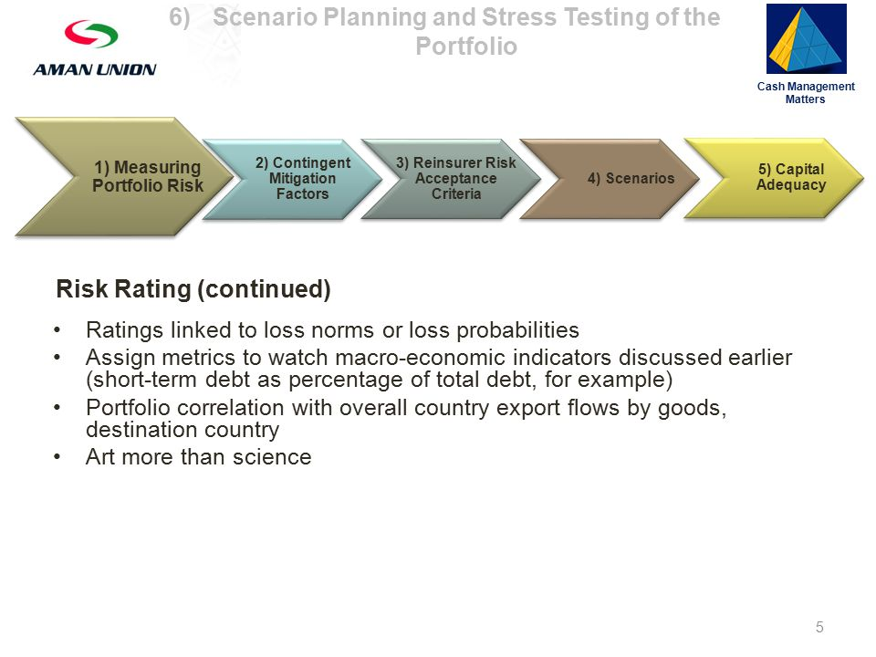 1) Measuring Portfolio Risk 3) Reinsurer Risk Acceptance Criteria 4) Scenarios 5) Capital Adequacy Cash Management Matters Risk Rating (continued) Ratings linked to loss norms or loss probabilities Assign metrics to watch macro-economic indicators discussed earlier (short-term debt as percentage of total debt, for example) Portfolio correlation with overall country export flows by goods, destination country Art more than science 2) Contingent Mitigation Factors 5 6)Scenario Planning and Stress Testing of the Portfolio