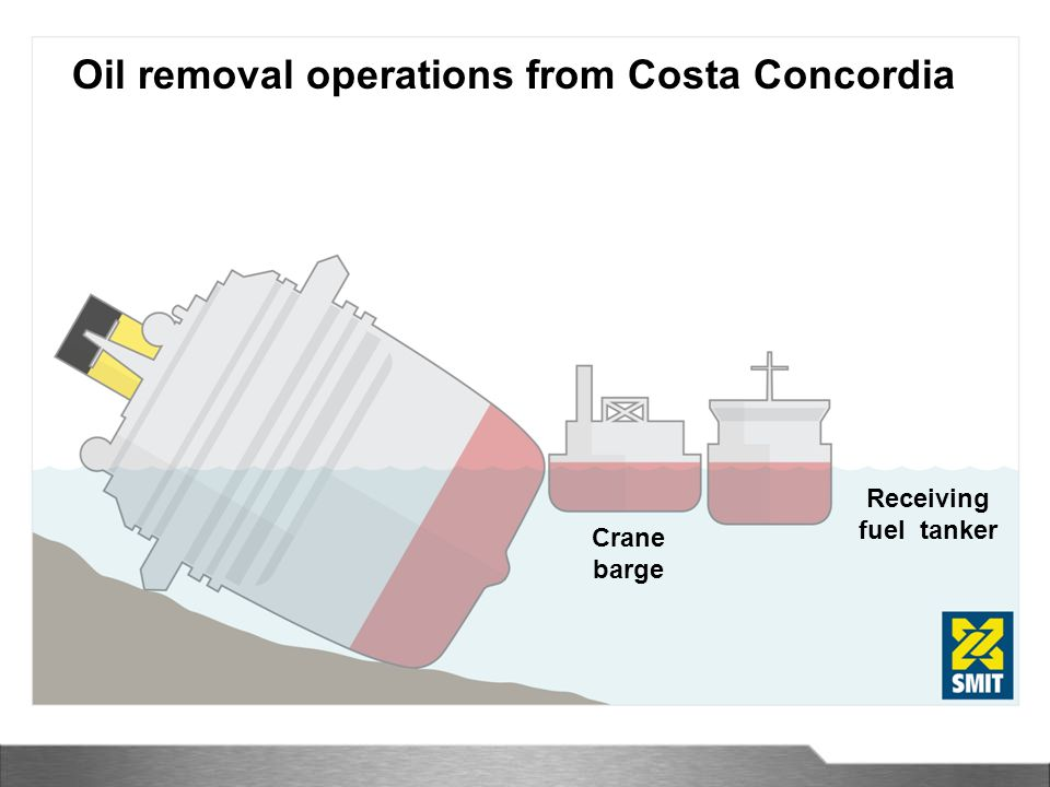 Crane barge Receiving fuel tanker Oil removal operations from Costa Concordia