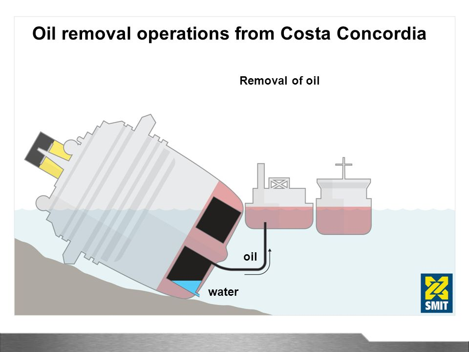 Oil removal operations from Costa Concordia Removal of oil water oil