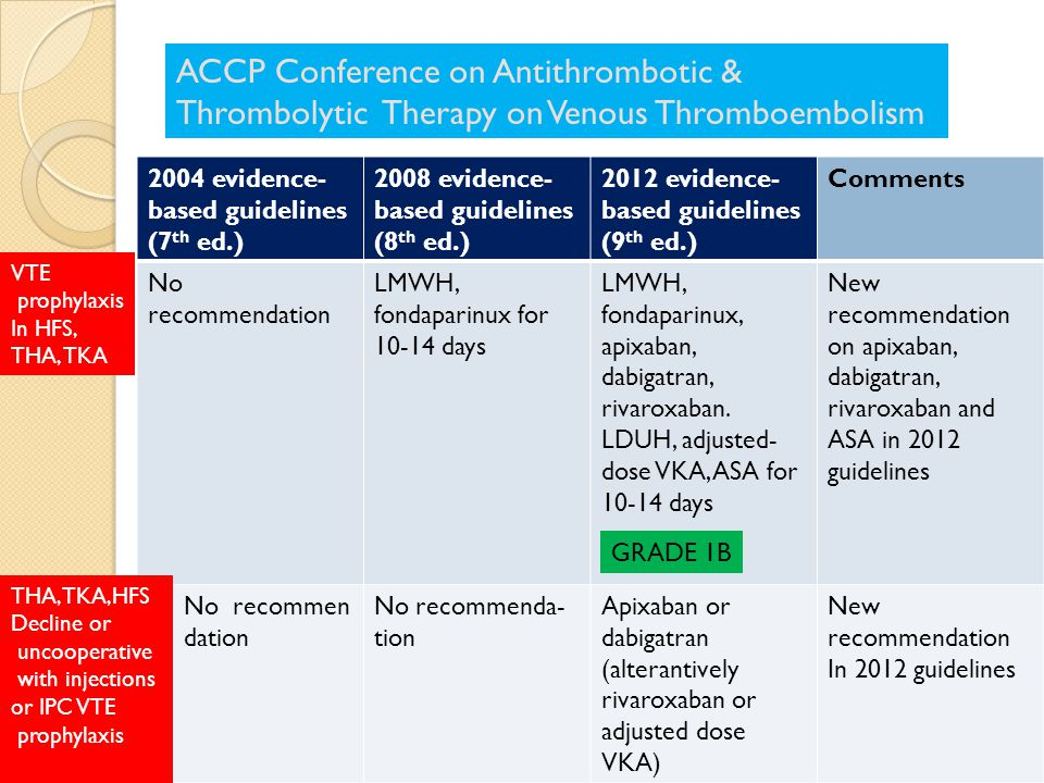 ACCP Conference on Antithrombotic & Thrombolytic Therapy on Venous Thromboembolism 2004 evidence- based guidelines (7 th ed.) 2008 evidence- based guidelines (8 th ed.) 2012 evidence- based guidelines (9 th ed.) Comments No recommendation LMWH, fondaparinux for 10-14 days LMWH, fondaparinux, apixaban, dabigatran, rivaroxaban.