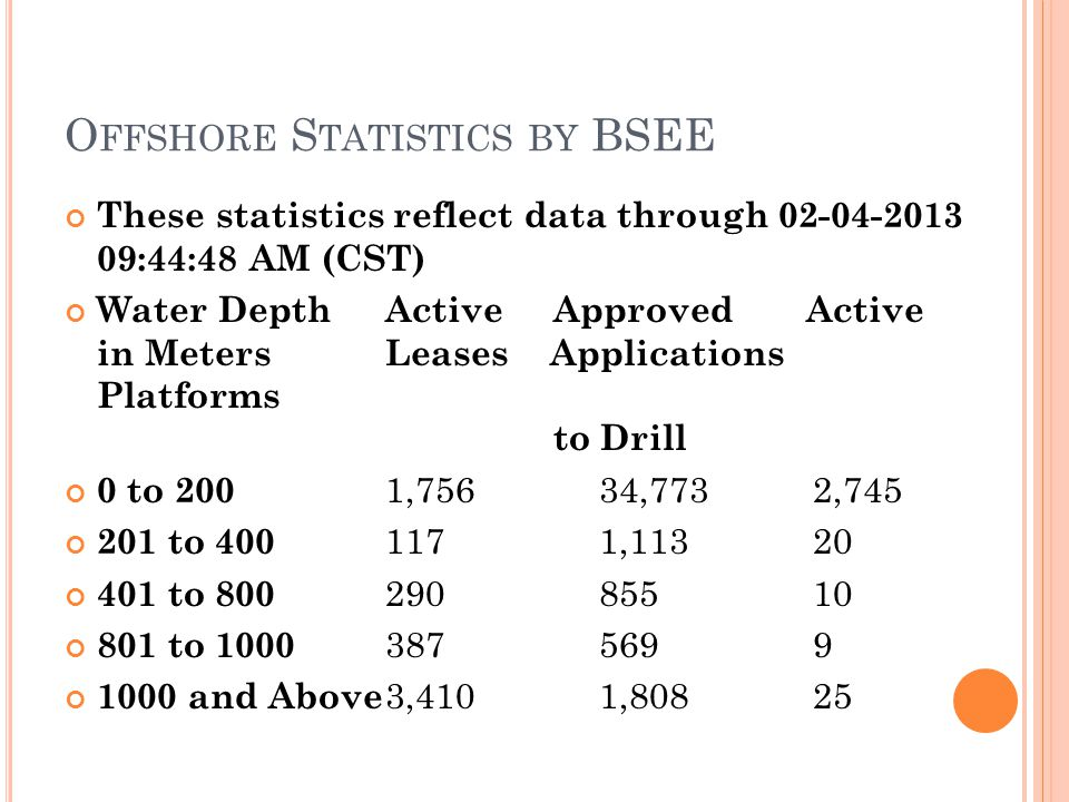 O FFSHORE S TATISTICS BY BSEE These statistics reflect data through 02-04-2013 09:44:48 AM (CST) Water Depth Active Approved Active in Meters Leases Applications Platforms to Drill 0 to 200 1,75634,7732,745 201 to 400 1171,11320 401 to 800 29085510 801 to 1000 3875699 1000 and Above 3,4101,80825