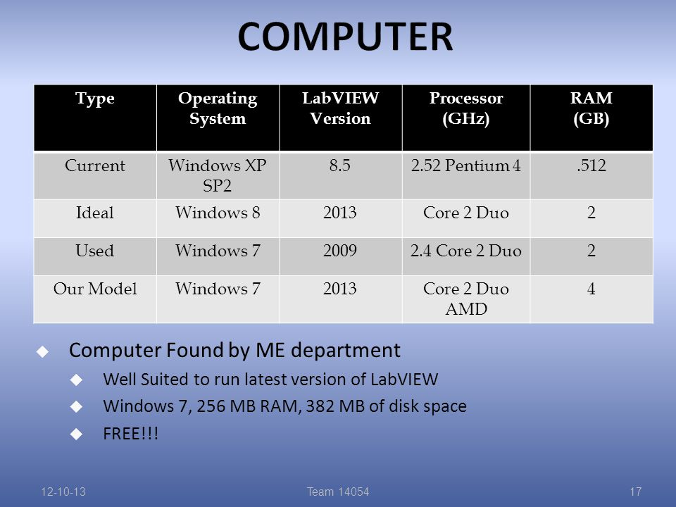 TypeOperating System LabVIEW Version Processor (GHz) RAM (GB) CurrentWindows XP SP2 8.52.52 Pentium 4.512 IdealWindows 82013Core 2 Duo2 UsedWindows 720092.4 Core 2 Duo2 Our ModelWindows 72013Core 2 Duo AMD 4  Computer Found by ME department  Well Suited to run latest version of LabVIEW  Windows 7, 256 MB RAM, 382 MB of disk space  FREE!!.