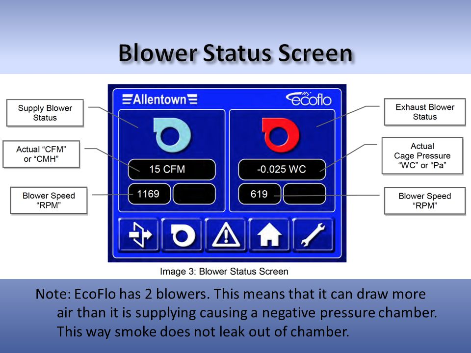 Note: EcoFlo has 2 blowers.