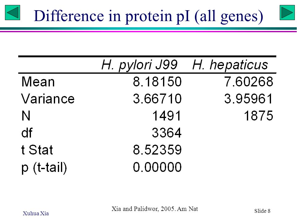 Xuhua Xia Slide 8 Difference in protein pI (all genes) Xia and Palidwor, 2005. Am Nat