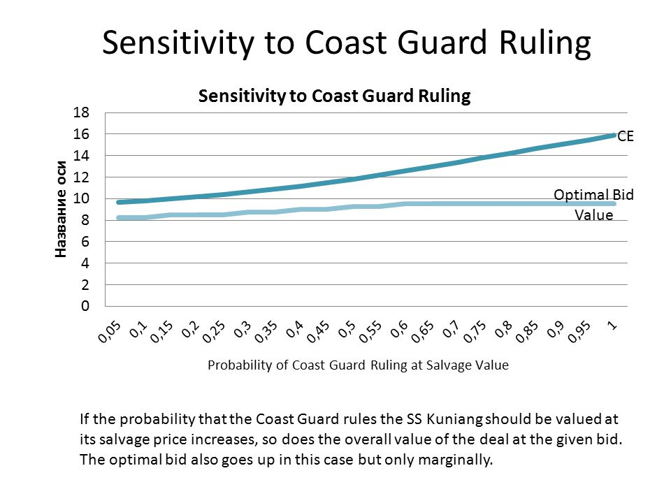 Sensitivity to Coast Guard Ruling If the probability that the Coast Guard rules the SS Kuniang should be valued at its salvage price increases, so does the overall value of the deal at the given bid.