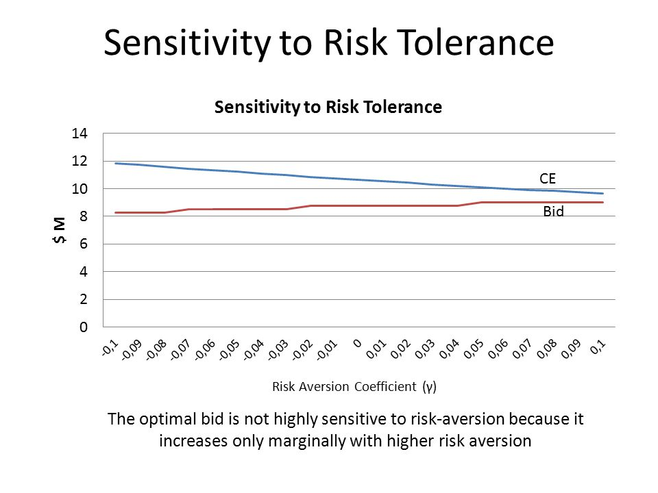 Sensitivity to Risk Tolerance The optimal bid is not highly sensitive to risk-aversion because it increases only marginally with higher risk aversion