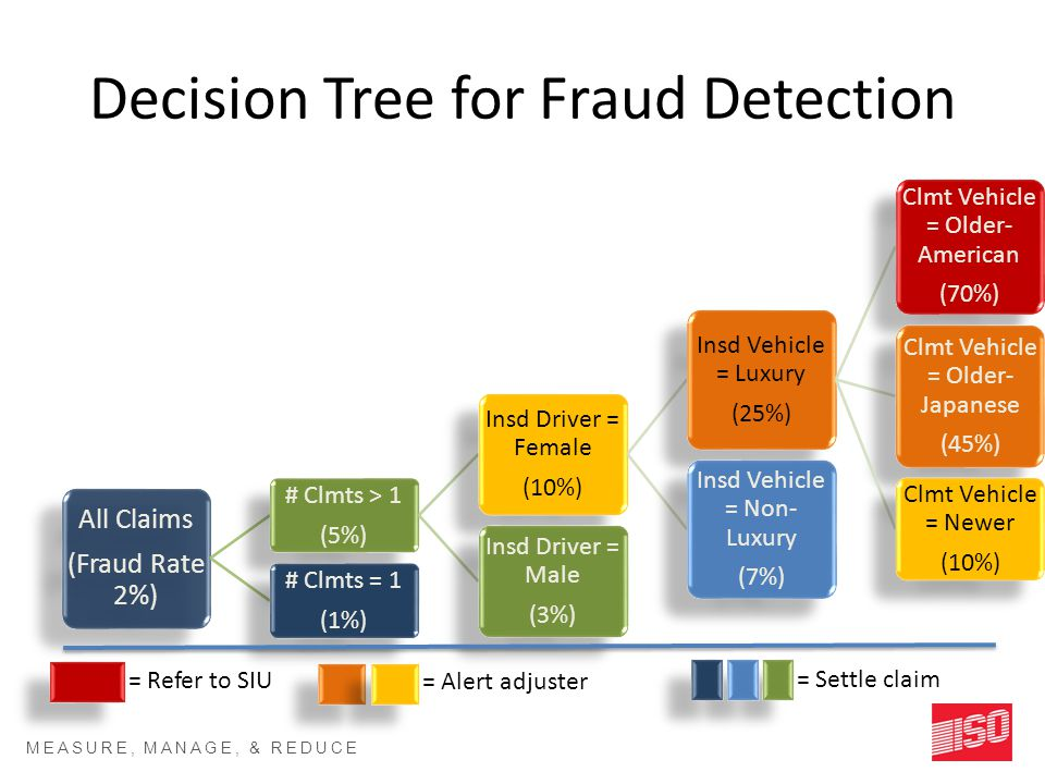 MEASURE, MANAGE, & REDUCE RISK SM Decision Tree for Fraud Detection All Claims (Fraud Rate 2%) # Clmts > 1 (5%) Insd Driver = Female (10%) Insd Vehicle = Luxury (25%) Clmt Vehicle = Older- American (70%) Clmt Vehicle = Older- Japanese (45%) Clmt Vehicle = Newer (10%) Insd Vehicle = Non- Luxury (7%) Insd Driver = Male (3%) # Clmts = 1 (1%) = Refer to SIU = Alert adjuster = Settle claim