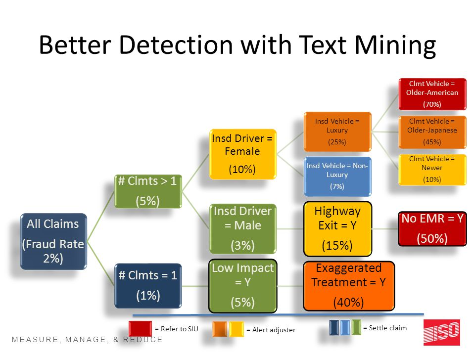 MEASURE, MANAGE, & REDUCE RISK SM Better Detection with Text Mining All Claims (Fraud Rate 2%) # Clmts > 1 (5%) Insd Driver = Female (10%) Insd Vehicle = Luxury (25%) Clmt Vehicle = Older-American (70%) Clmt Vehicle = Older-Japanese (45%) Clmt Vehicle = Newer (10%) Insd Vehicle = Non- Luxury (7%) Insd Driver = Male (3%) Highway Exit = Y (15%) No EMR = Y (50%) # Clmts = 1 (1%) Low Impact = Y (5%) Exaggerated Treatment = Y (40%) = Refer to SIU = Alert adjuster = Settle claim