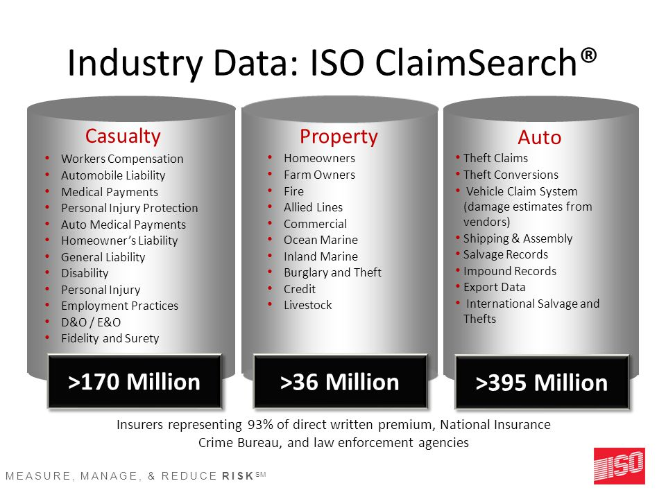 MEASURE, MANAGE, & REDUCE RISK SM Industry Data: ISO ClaimSearch® Workers Compensation Automobile Liability Medical Payments Personal Injury Protection Auto Medical Payments Homeowner's Liability General Liability Disability Personal Injury Employment Practices D&O / E&O Fidelity and Surety Casualty >170 Million Property Homeowners Farm Owners Fire Allied Lines Commercial Ocean Marine Inland Marine Burglary and Theft Credit Livestock >36 Million Theft Claims Theft Conversions Vehicle Claim System (damage estimates from vendors) Shipping & Assembly Salvage Records Impound Records Export Data International Salvage and Thefts Auto >395 Million Insurers representing 93% of direct written premium, National Insurance Crime Bureau, and law enforcement agencies