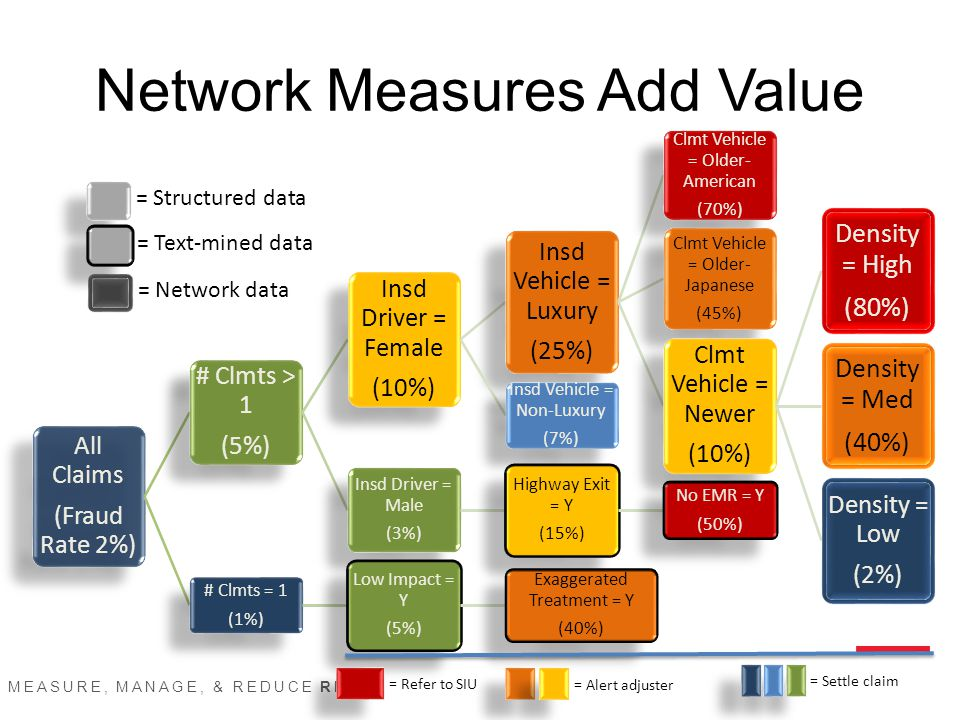 MEASURE, MANAGE, & REDUCE RISK SM Network Measures Add Value All Claims (Fraud Rate 2%) # Clmts > 1 (5%) Insd Driver = Female (10%) Insd Vehicle = Luxury (25%) Clmt Vehicle = Older- American (70%) Clmt Vehicle = Older- Japanese (45%) Clmt Vehicle = Newer (10%) Density = High (80%) Density = Med (40%) Density = Low (2%) Insd Vehicle = Non-Luxury (7%) Insd Driver = Male (3%) Highway Exit = Y (15%) No EMR = Y (50%) # Clmts = 1 (1%) Low Impact = Y (5%) Exaggerated Treatment = Y (40%) = Structured data = Text-mined data = Network data = Refer to SIU = Alert adjuster = Settle claim
