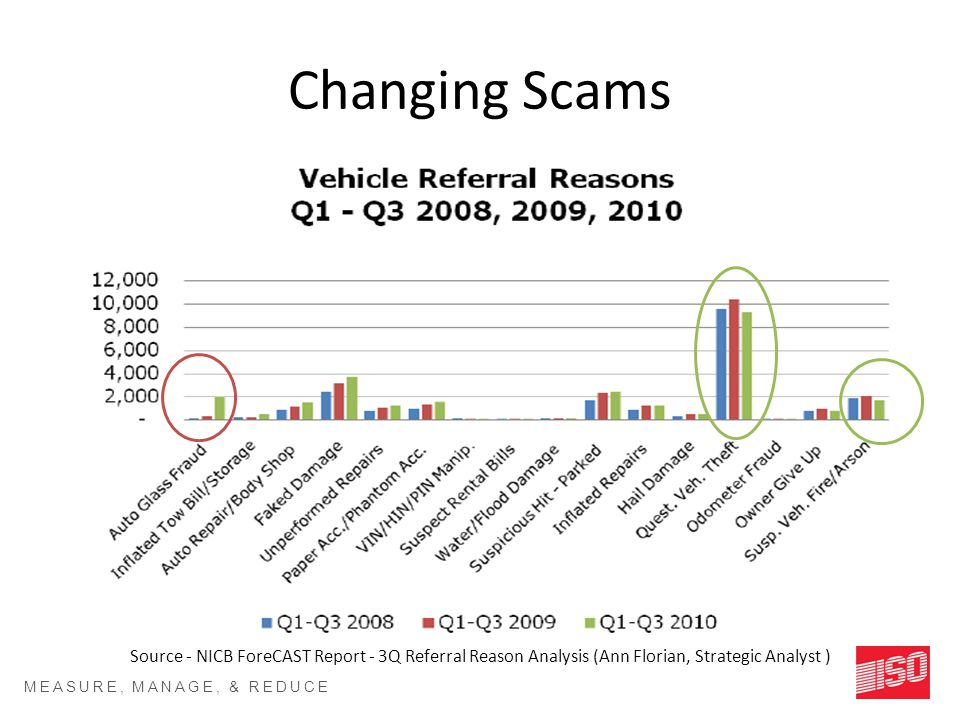 MEASURE, MANAGE, & REDUCE RISK SM Changing Scams Source - NICB ForeCAST Report - 3Q Referral Reason Analysis (Ann Florian, Strategic Analyst )