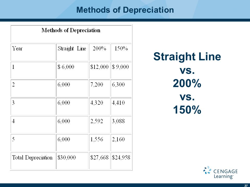 27 Straight Line vs. 200% vs. 150% Methods of Depreciation