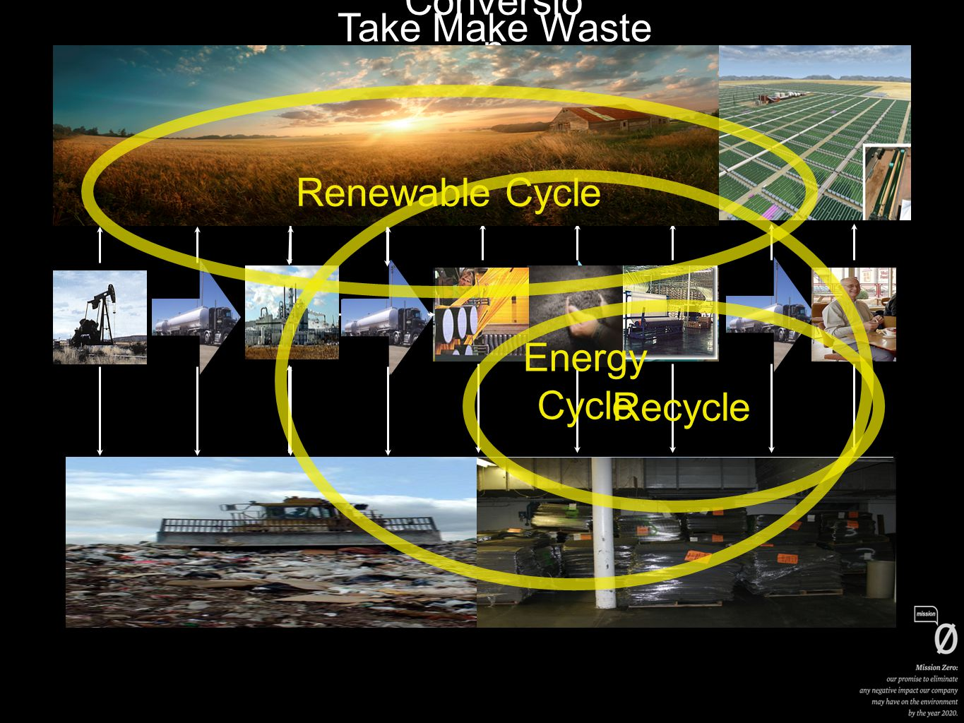 Take Make Waste Conversio n Recycle Algae + CO2 = Bio-diesel Energy Cycle Renewable Cycle