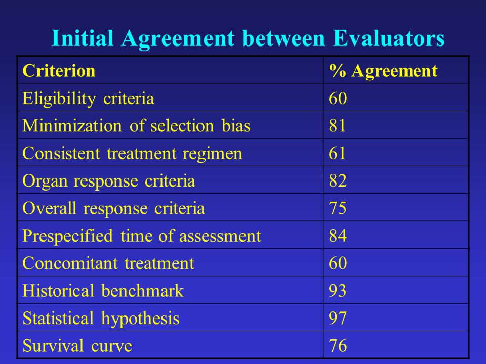 Initial Agreement between Evaluators Criterion% Agreement Eligibility criteria60 Minimization of selection bias81 Consistent treatment regimen61 Organ response criteria82 Overall response criteria75 Prespecified time of assessment84 Concomitant treatment60 Historical benchmark93 Statistical hypothesis97 Survival curve76