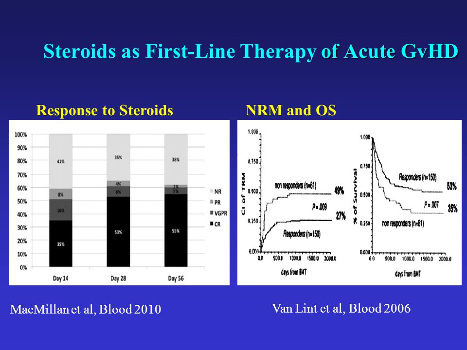 of Acute GvHD Steroids as First-Line Therapy of Acute GvHD Response to Steroids MacMillan et al, Blood 2010 NRM and OS Van Lint et al, Blood 2006