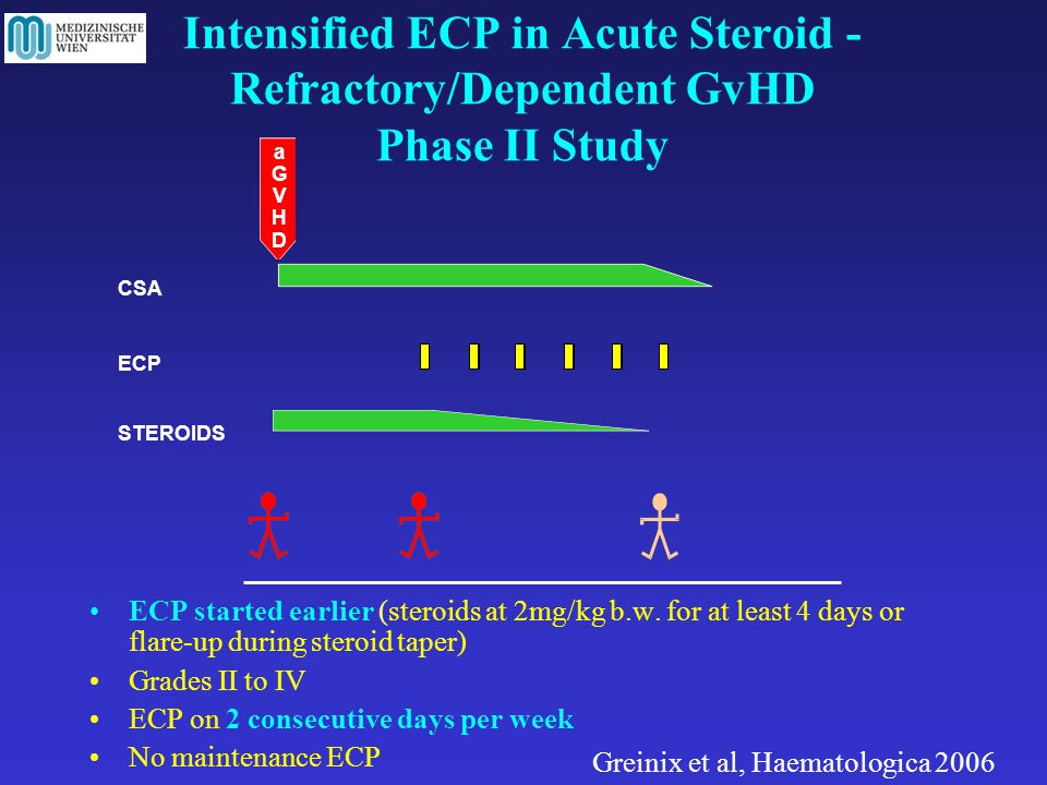 Intensified ECP in Acute Steroid - Refractory/Dependent GvHD Phase II Study ECP started earlier (steroids at 2mg/kg b.w.
