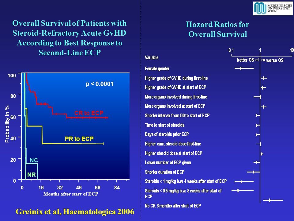 Overall Survival of Patients with Steroid-Refractory Acute GvHD According to Best Response to Second-Line ECP 100 Probability in % 016324666 84 80 60 40 20 0 p < 0.0001 CR to ECP PR to ECP NC NR Hazard Ratios for Overall Survival Greinix et al, Haematologica 2006 Months after start of ECP