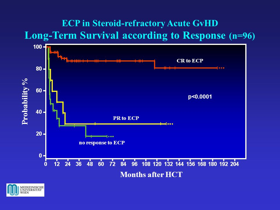 ECP in Steroid-refractory Acute GvHD Long-Term Survival according to Response (n=96) Months after HCT Probability % no response to ECP CR to ECP PR to ECP p<0.0001