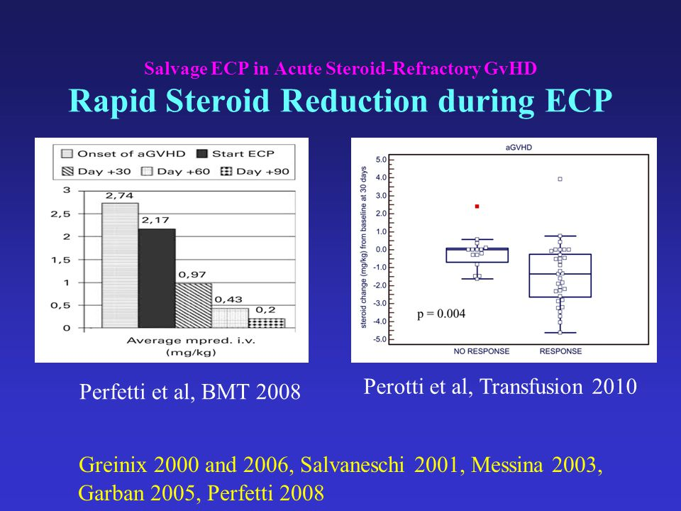 Salvage ECP in Acute Steroid-Refractory GvHD Rapid Steroid Reduction during ECP Greinix 2000 and 2006, Salvaneschi 2001, Messina 2003, Garban 2005, Pe