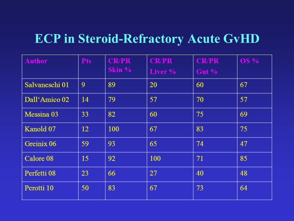 ECP in Steroid-Refractory Acute GvHD AuthorPtsCR/PR Skin % CR/PR Liver % CR/PR Gut % OS % Salvaneschi 01989206067 Dall'Amico 021479577057 Messina 0333