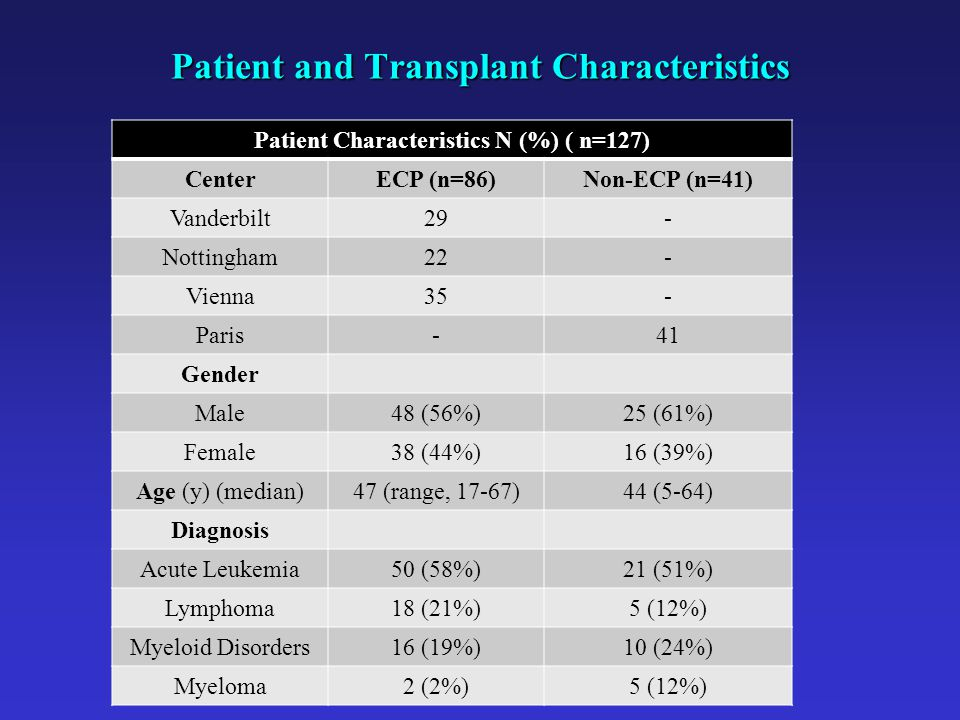 Patient and Transplant Characteristics Patient Characteristics N (%) ( n=127) CenterECP (n=86)Non-ECP (n=41) Vanderbilt29- Nottingham22- Vienna35- Paris-41 Gender Male48 (56%)25 (61%) Female38 (44%)16 (39%) Age (y) (median)47 (range, 17-67)44 (5-64) Diagnosis Acute Leukemia50 (58%)21 (51%) Lymphoma18 (21%)5 (12%) Myeloid Disorders16 (19%)10 (24%) Myeloma2 (2%)5 (12%)