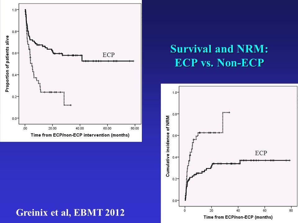 Survival and NRM: ECP vs. Non-ECP Greinix et al, EBMT 2012 ECP