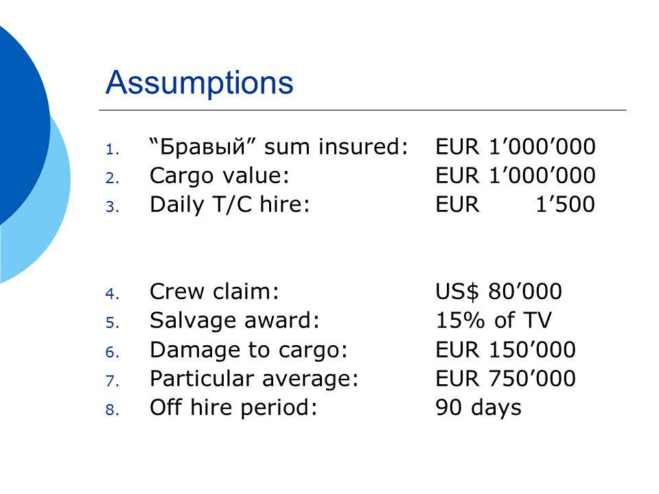 Assumptions 1. Бравый sum insured: EUR 1'000'000 2.