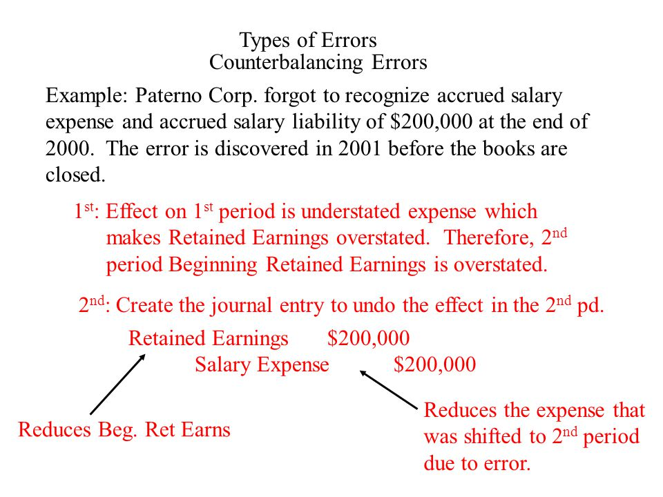 Types of Errors Counterbalancing Errors Example: Paterno Corp.