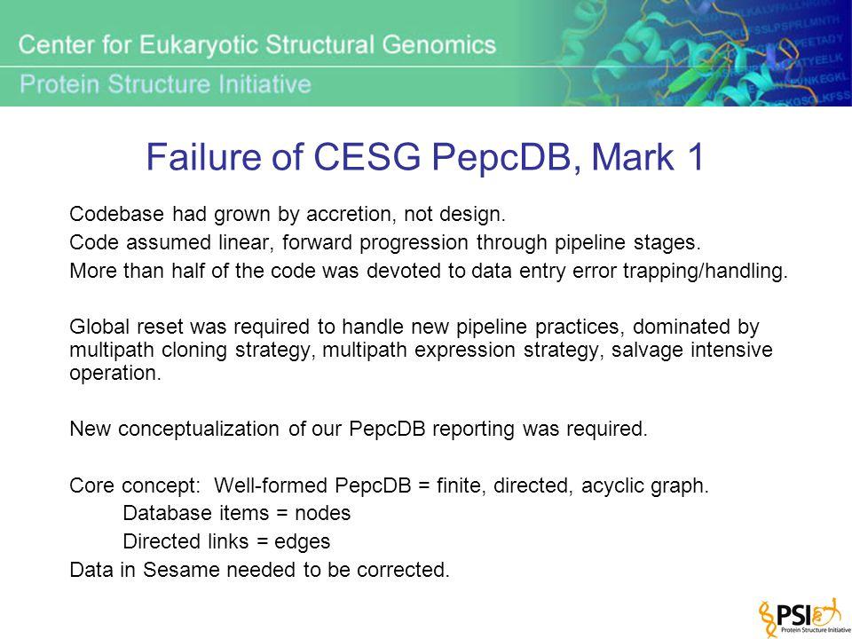 Failure of CESG PepcDB, Mark 1 Codebase had grown by accretion, not design.