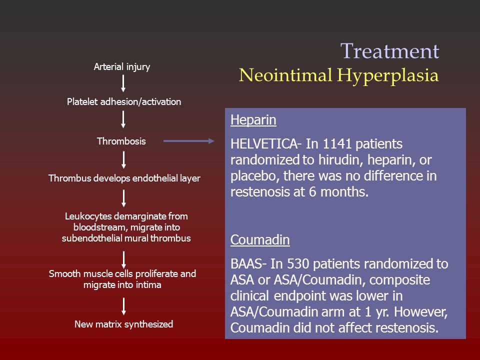Treatment Neointimal Hyperplasia New matrix synthesized Arterial injury Platelet adhesion/activation Thrombosis Thrombus develops endothelial layer Leukocytes demarginate from bloodstream, migrate into subendothelial mural thrombus Smooth muscle cells proliferate and migrate into intima Heparin HELVETICA- In 1141 patients randomized to hirudin, heparin, or placebo, there was no difference in restenosis at 6 months.