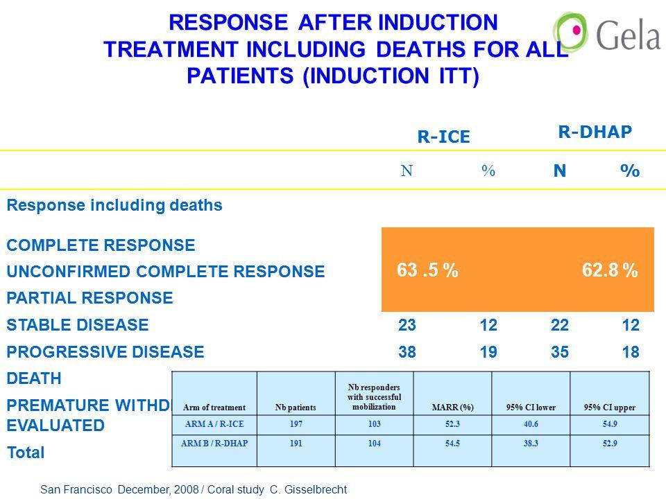 R-ICE R-DHAP N% N% Response including deaths COMPLETE RESPONSE 48 24 53 28 UNCONFIRMED COMPLETE RESPONSE 24122212 PARTIAL RESPONSE 53274524 STABLE DIS