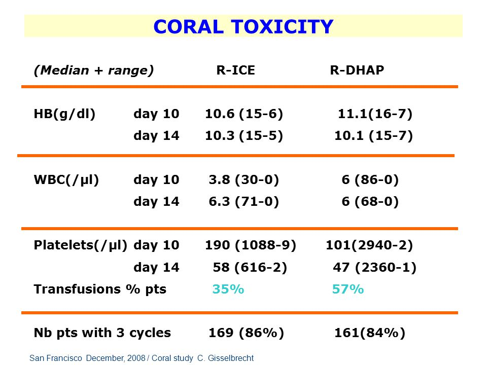 CORAL TOXICITY (Median + range) R-ICE R-DHAP HB(g/dl) day 10 10.6 (15-6) 11.1(16-7) day 14 10.3 (15-5) 10.1 (15-7) WBC(/µl) day 10 3.8 (30-0) 6 (86-0) day 14 6.3 (71-0) 6 (68-0) Platelets(/µl)day 10 190 (1088-9) 101(2940-2) day 14 58 (616-2) 47 (2360-1) Transfusions % pts 35% 57% Nb pts with 3 cycles 169 (86%) 161(84%) San Francisco December, 2008 / Coral study C.