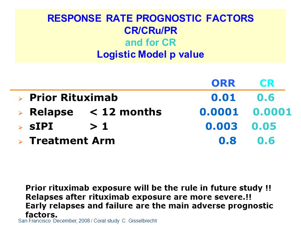 RESPONSE RATE PROGNOSTIC FACTORS CR/CRu/PR and for CR Logistic Model p value ORR CR  Prior Rituximab 0.01 0.6  Relapse < 12 months 0.0001 0.0001  s