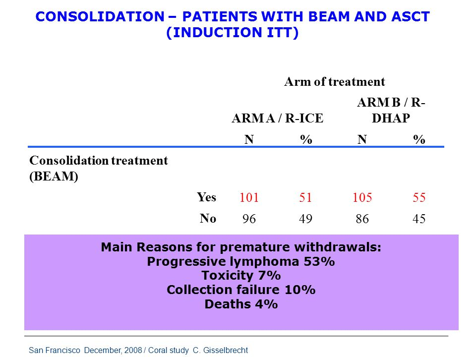 Arm of treatment ARM A / R-ICE ARM B / R- DHAP N%N% Consolidation treatment (BEAM) 1015110555 Yes No 96498645 Total 197100191100 Transplantation CONSOLIDATION – PATIENTS WITH BEAM AND ASCT (INDUCTION ITT) Main Reasons for premature withdrawals: Progressive lymphoma 53% Toxicity 7% Collection failure 10% Deaths 4% San Francisco December, 2008 / Coral study C.