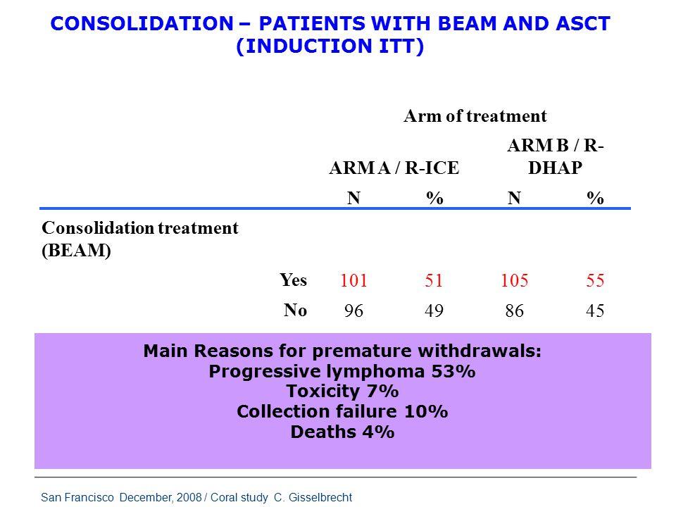 Arm of treatment ARM A / R-ICE ARM B / R- DHAP N%N% Consolidation treatment (BEAM) 1015110555 Yes No 96498645 Total 197100191100 Transplantation CONSO