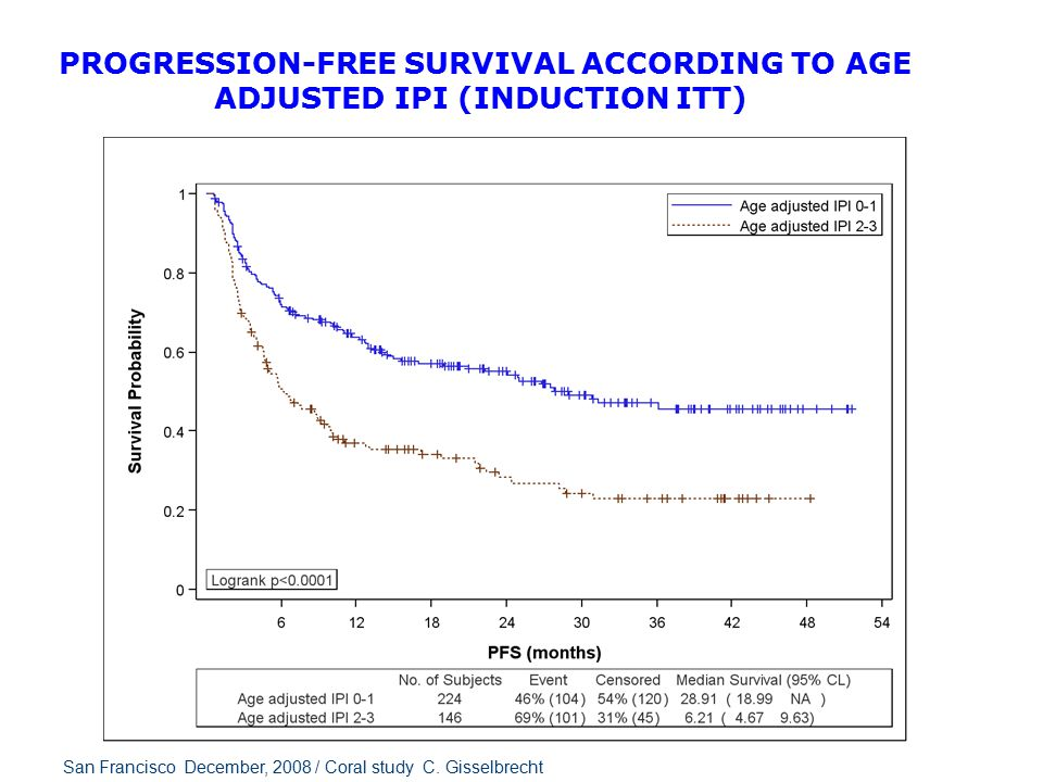 FIGURE 4.5 ‑ 23 EXPLORATORY ANALYSES – PROGRESSION-FREE SURVIVAL ACCORDING TO AGE ADJUSTED IPI (INDUCTION ITT) San Francisco December, 2008 / Coral st